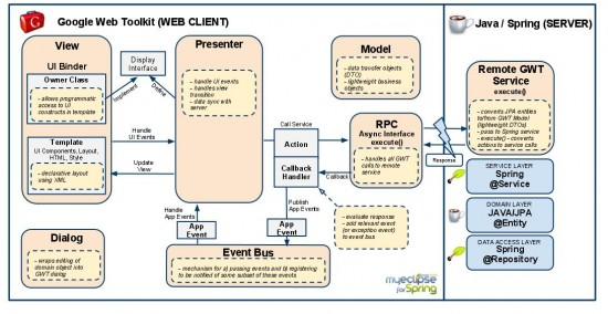 .NetTiers Architecture – Design Patterns Used
