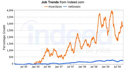 MyEclipse job trends